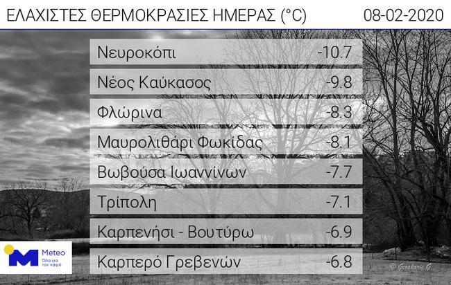Τους -11 βαθμούς άγγιξε στο Νευροκόπι η θερμοκρασία το πρωί του Σαββάτου